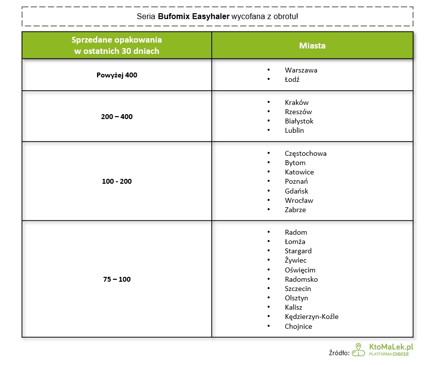 Bufomix Easyhaler tabela sprzedaży