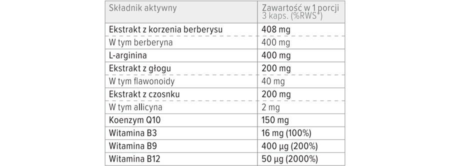 Skład suplementu diety Cardiox Vein.