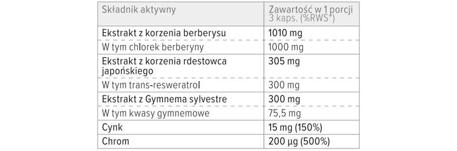 Skład suplementu diety Diabetin Forte.