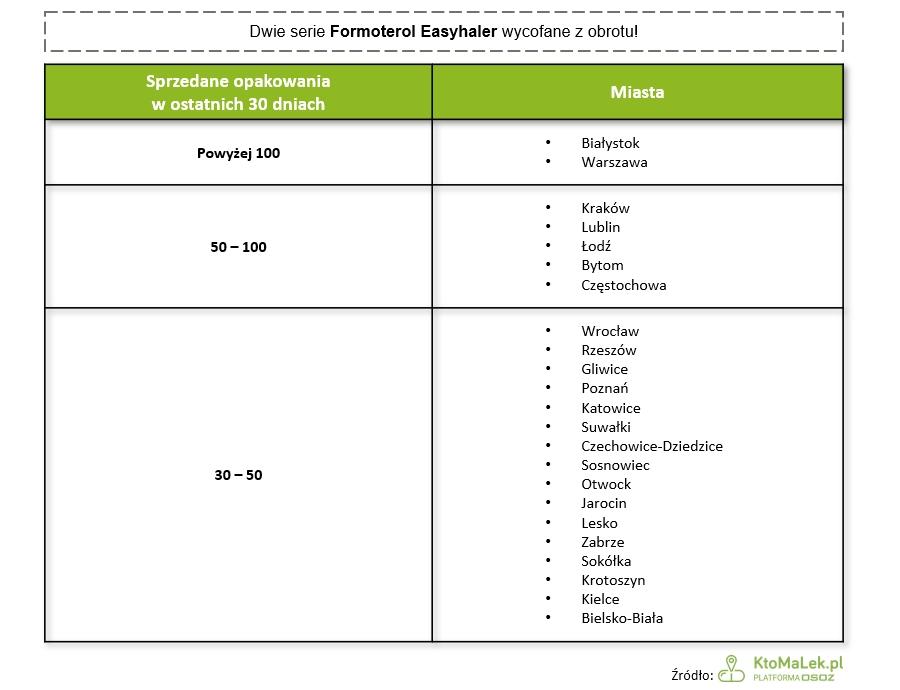 Formoterol Easyhaler tabela sprzedaży