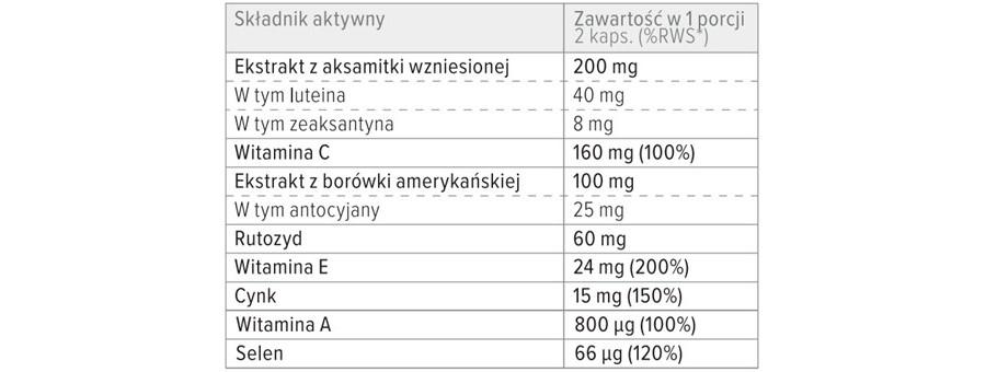 Skład suplementu diety Lutein Forte Max.