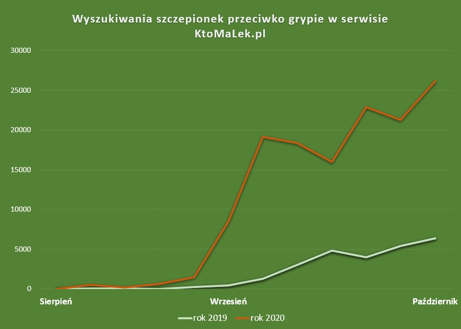 Wyniki wyszukiwania szczepionek na KtoMaLek.pl 2019-2020